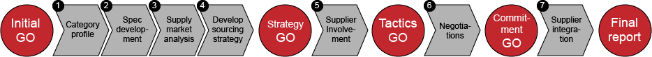 Our purchasing model