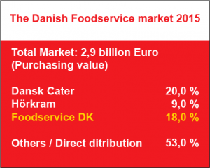 The Danish Foodservice market 2015