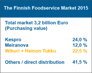 The Finnish Foodservice Market 2015