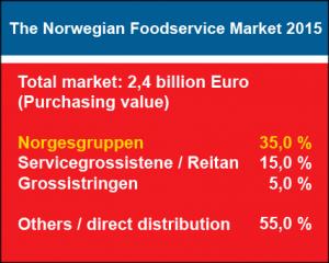 The Norwegian Foodservice Market 2015