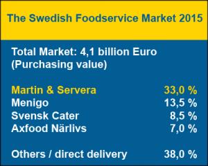 The Swedish Foodservice Market 2015